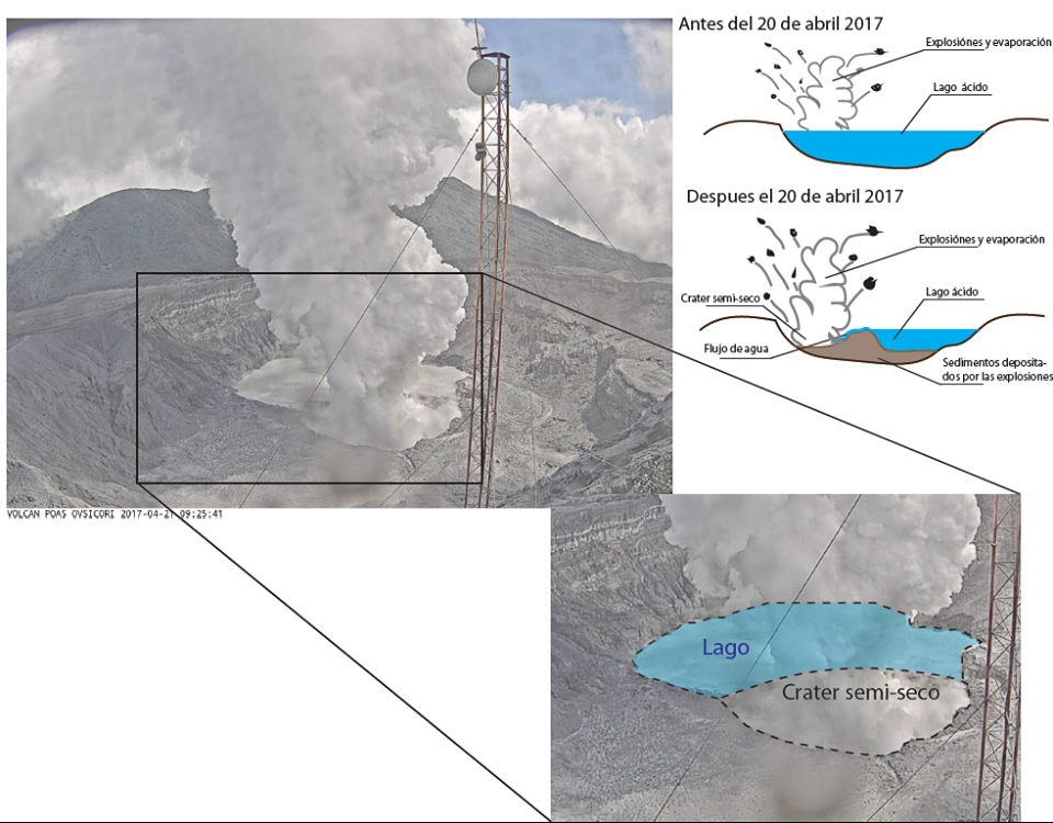Poas - schematic explaining of the current activity - one click to enlarge - doc. Ovsicori