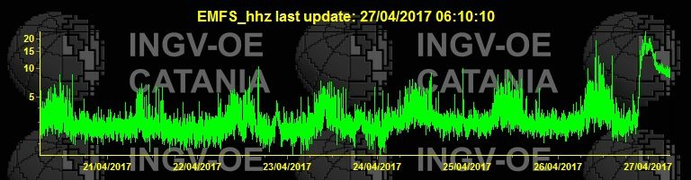 Etna - curve of the tremor on 27.04.2017 at 6.10 am - doc. INGV Catania