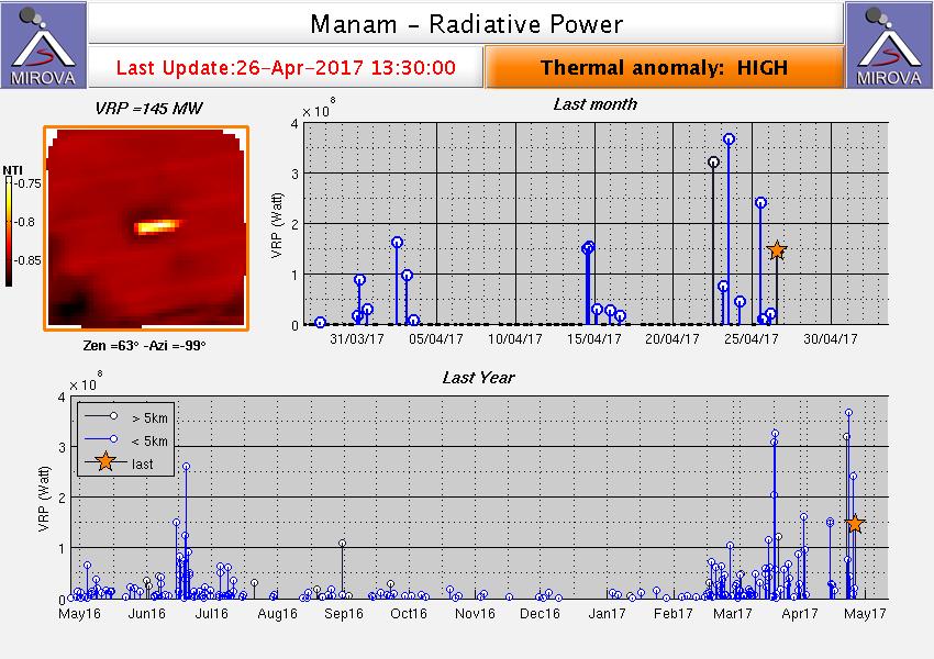 Manam - high thermal anomaly on 26.04.2017 / 1.30 pm - Doc. Mirova MODIS_VRP
