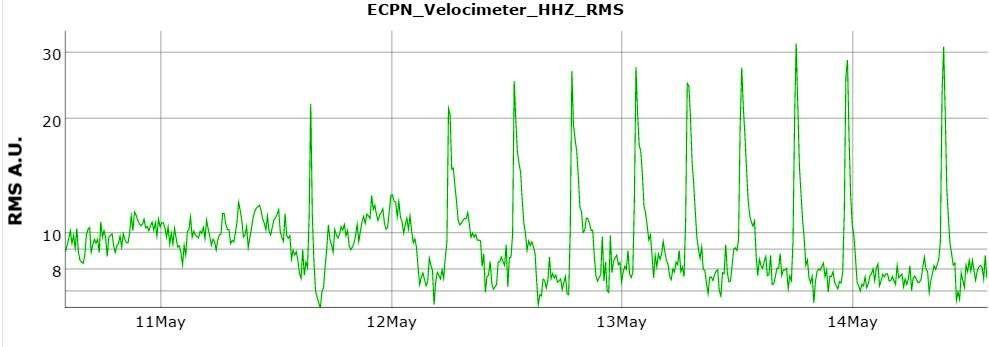 Etna - RMS du 12 au 14.05.2017 à la mi-journée - Doc.Boris Behncke