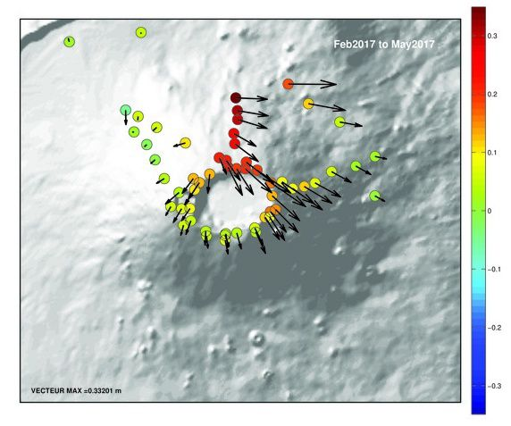 Piton de La Fournaise - Soil displacements associated with magma injection from May 17 to the northern flank. The vectors represent the horizontal displacements (scale of the maximum vector at the bottom left) and the colored circles the vertical displacements (scale given by the color bar). (© OVPF / IPGP)