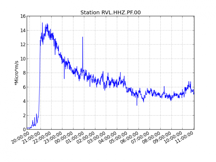 Piton de La Fournaise - Evolution of the RSAM (volcanic tremor and eruption intensity indicator) between 00:00 (20h UTC) and 15h00 (11h UTC) on 14th July on the RVL seismic station, located on the south side of the volcano. (© OVPF / IPGP)
