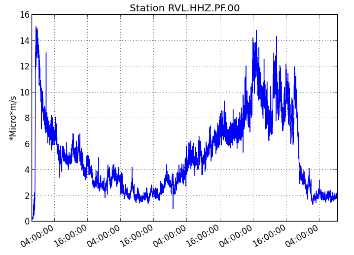 Piton de La Fournaise: Evolution of the RSAM (volcanic tremor and eruption intensity indicator) between 00:00 (20h UTC) on July 14th and 15h00 (11h00 UTC) on July 18th on the seismic station of RVL, located on The southern flank of the volcano. (© OVPF / IPGP)