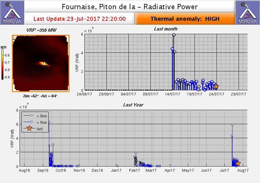 Piton de La Fournaise 23.07.2017 / 22h20 anomalie thermique élevée - doc.Mirova MODIS_VRP