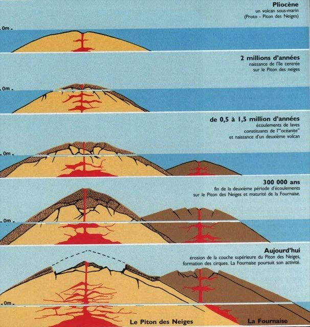 Shortcut of the volcanic evolution of Reunion Island - doc. Geology