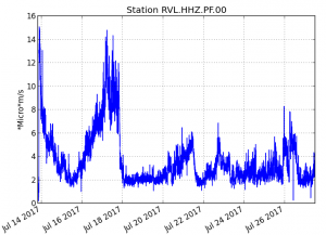 Piton de La Fournaise - Evolution of the RSAM (volcanic tremor and eruption intensity indicator) between 00:00 (20h UTC) on July 14th and 16h00 (12h00 UTC) on July 27th on the seismic station of RVL, located on The southern flank of the volcano. (© OVPF / IPGP)
