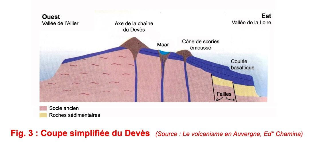 "Cross section of the Devès - sketch in ""The volcanism in Auvergne"" - Ed Chamina"