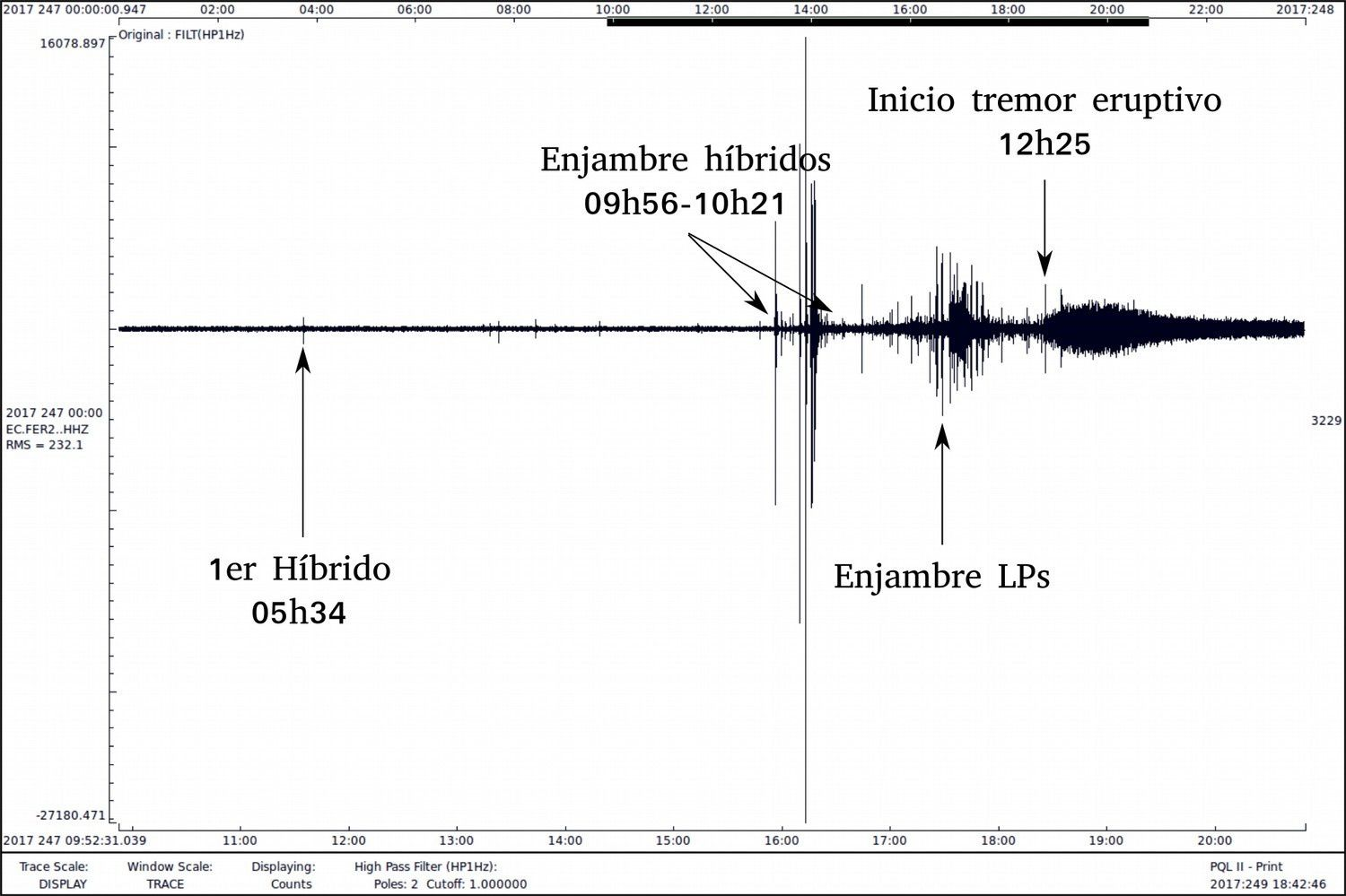 Fernandina - eruption of 04.09.2017 - seismogram of the station FER2, with the chrononogy of the seismic events - evening: IGEPN / Escala temporal in UTC / Fuente Jean Battaglia, Universidad Clermont-Auvergne)