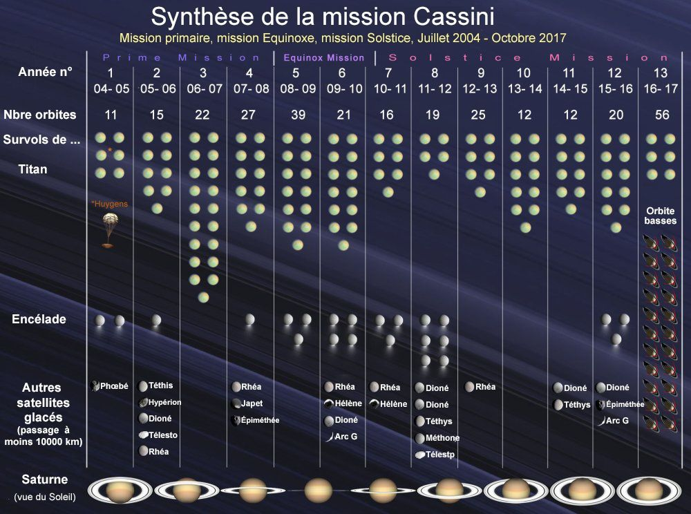 Synthesis of the Cassini mission - 2004/2017