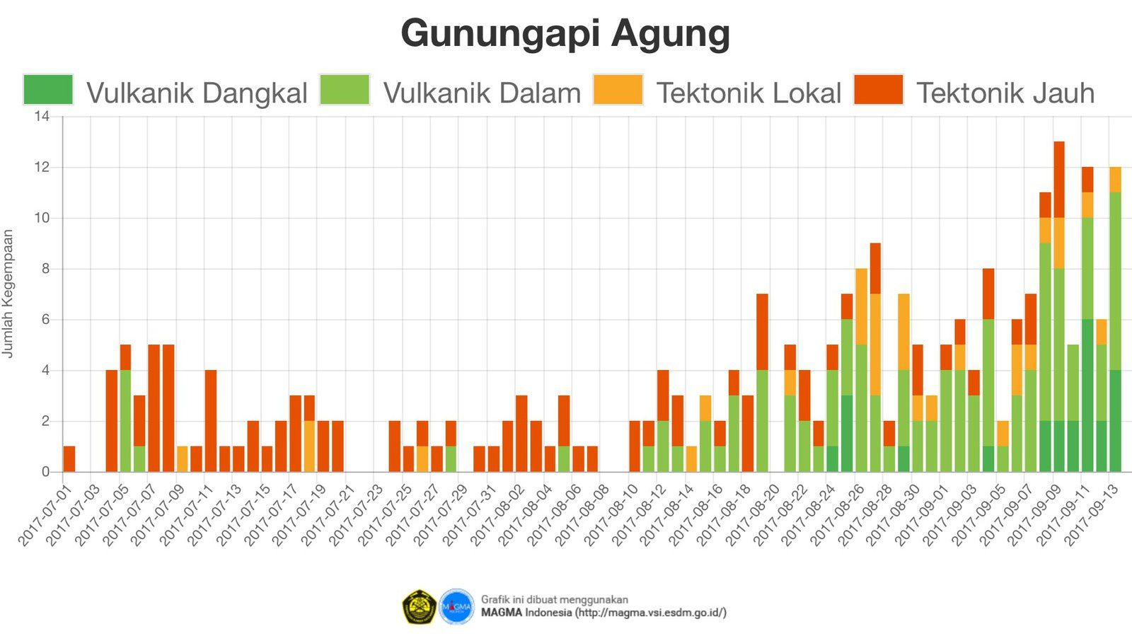 Agung - seismicity summary table from July to September - Doc. VSI