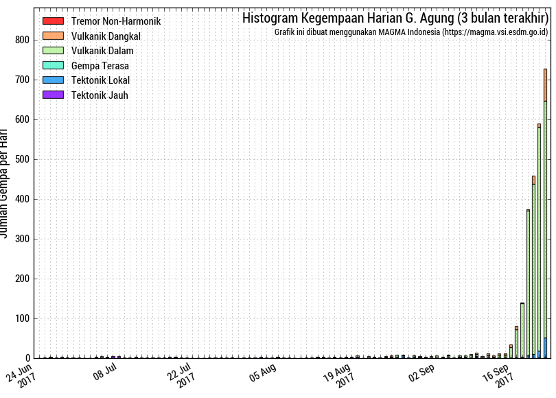 Agung - histogram of the number of earthquakes seriated according to their nature - Doc. Magma Indonesia 22.09.2017