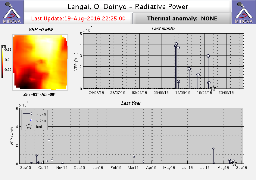 Lengai - thermal anomaly noted between 12 and 19.08.2016 - Doc. Mirova Modis 2016