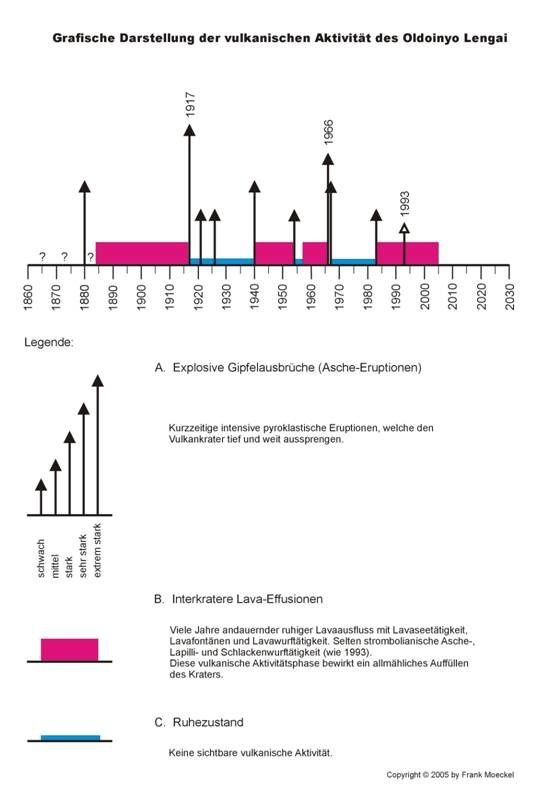 Cycles of activity of the Lengai - from 1880 to 2005 - A. arrows / phase of explosive eruptions - B. in pink / phase of intracratural effusion - C. in blue / rest phase. - Doc. Dr. Frank Möckel / Th. Boeckel website
