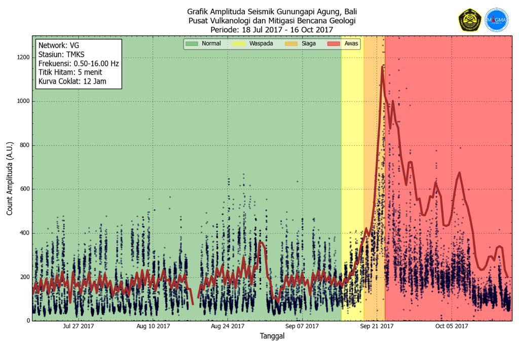 Agung - variations of the seismic amplitude between 18.07.2017 and 16.10.2017 - Doc. PVMBG