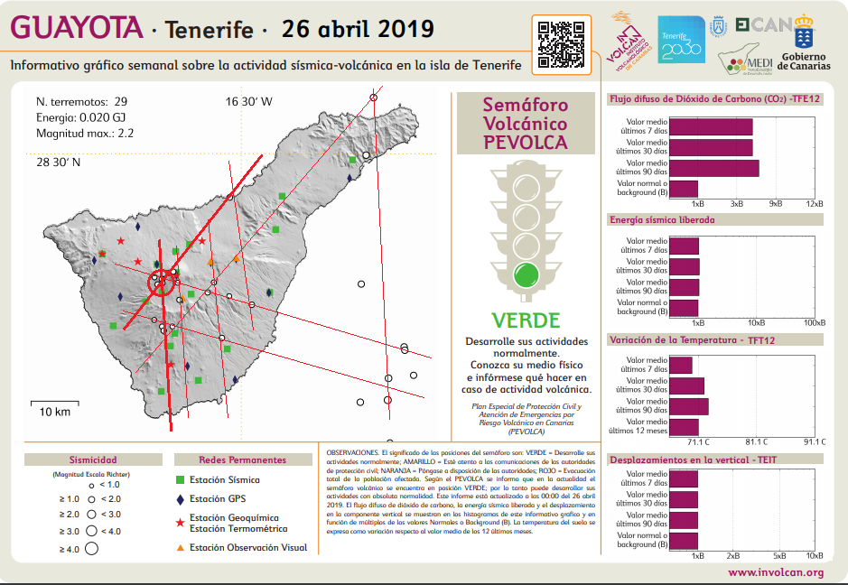 Tenerife - information on the seismic-volcanic activity of Tenerife - Doc. Guayota - Pevolca
