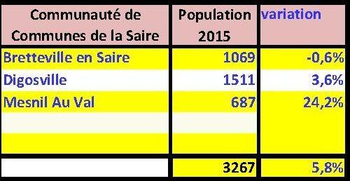 Val de Saire : combien sommes nous en 2015 ?