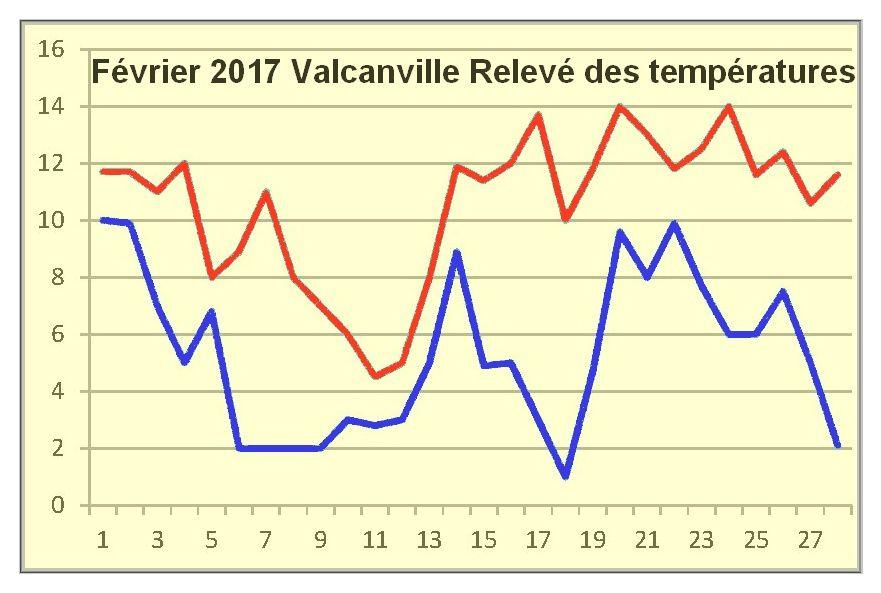 Val de Saire, Février 2017. la couleur du ciel
