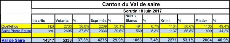 4ème circonscription de la Manche
