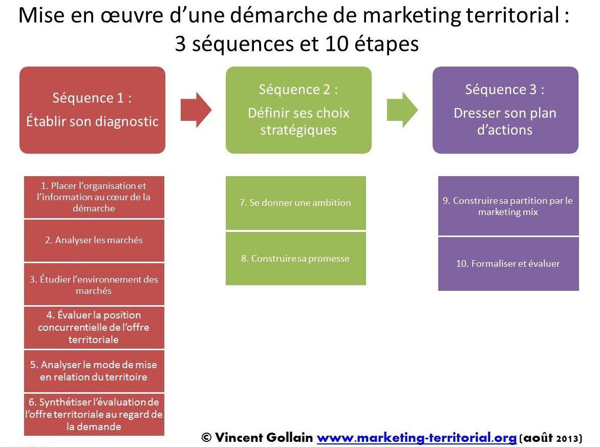 Les 10 étapes clés pour construire sa démarche de marketing territorial