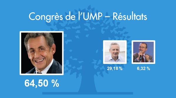 Sarkozy : Président de l'UMP, par Le Scrutateur.