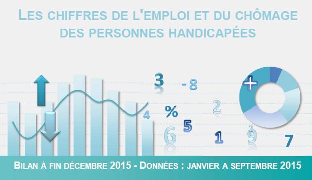 Chiffres de l'emploi et du chômage des personnes handicapées 2015 - Tableau de Bord Agefiph n° 53 (2016)
