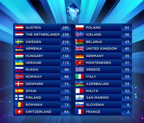 Eurovision 2014 : le tableau des résultats