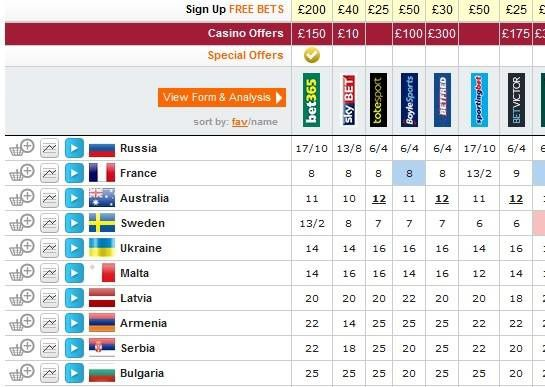 Eurovision 2016 – Bookmakers...