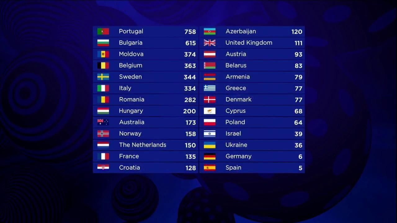 Eurovision 2017 le résultat