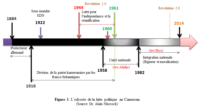CHARLES ATEBA EYENE, RÉVOLUTION 2.0 !