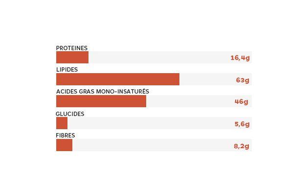 Sources : Chiffres donnés par Agence Pour la Recherche et l'Information en Fruits et Légumes (Aprifel). Toutes les valeurs sont calculées sur la base d'une portion de 100 grammes de noisette.