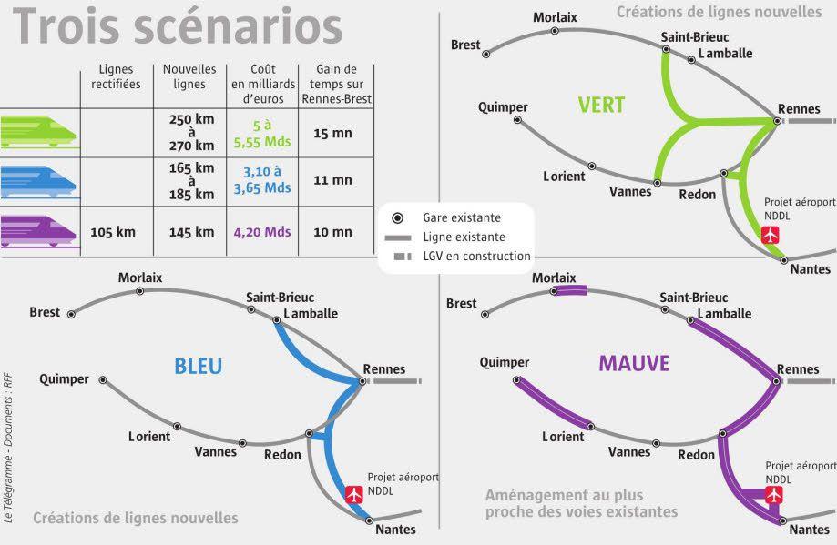 Aménagement ferroviaire breton sans le Centre Bretagne
