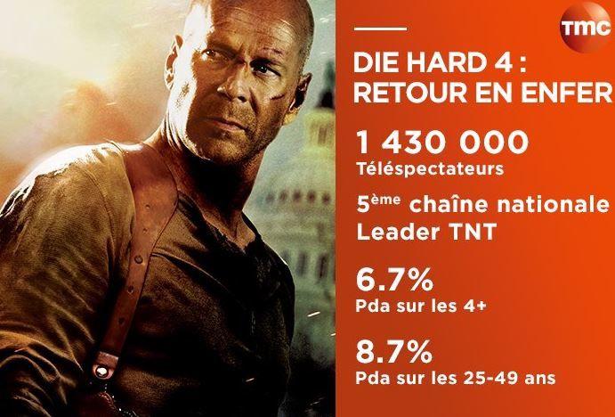 Audiences Tv du 6/06/16: TF1 leader moyen. Fr2 et M6 au coude à coude. Fr3 faible. TMC 5e. Arthur démarre mal à 17h sur TF1.