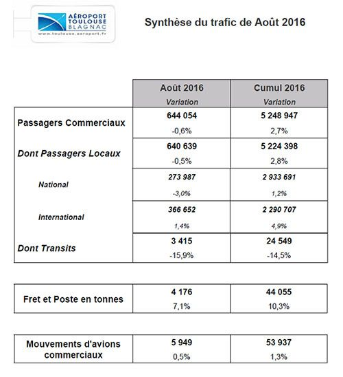synthese trafic aout aeroport toulouse blagnac