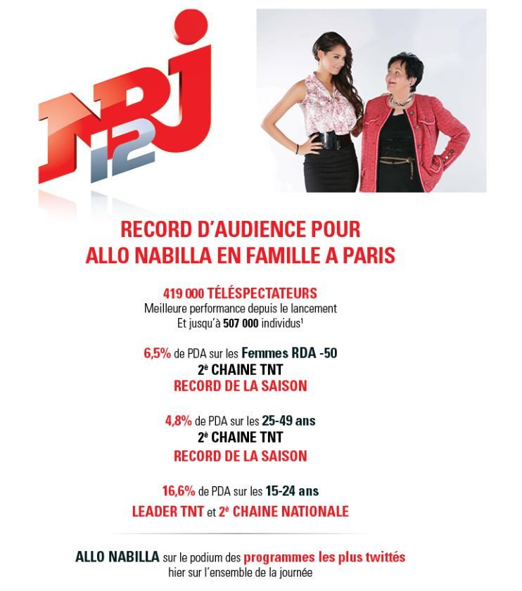 L'audience d'Allo Nabilla encore en progression sur NRJ12.