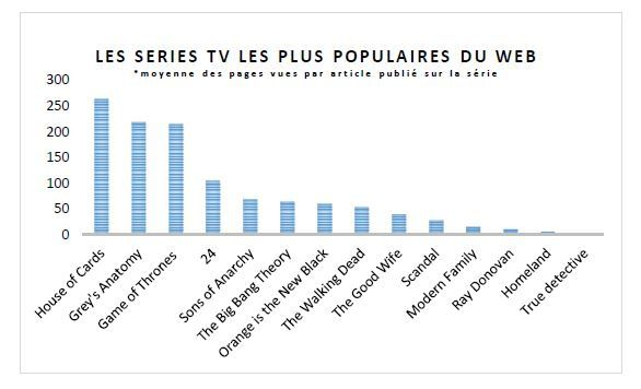 Etude Outbrain : House of Cards, série la plus populaire en France en septembre.