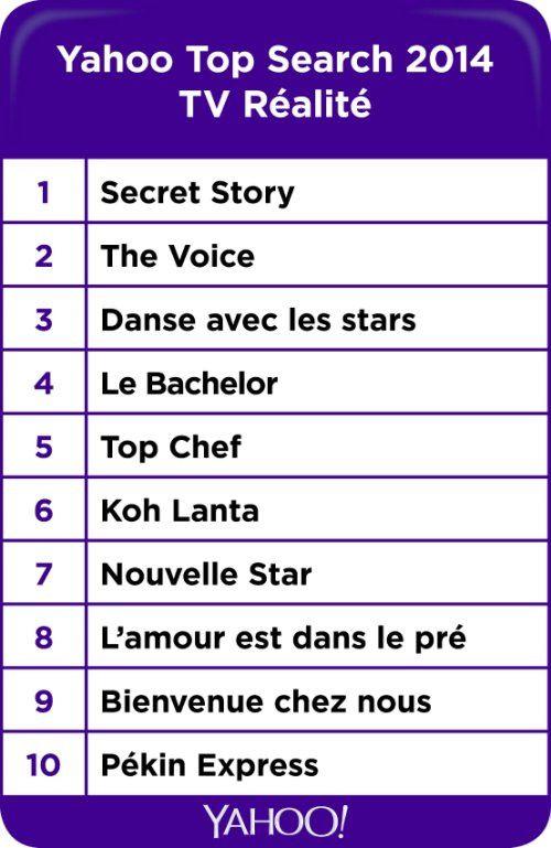 Yahoo 2014, catégories Télé-Réalité et Séries : Secret story et Plus belle la vie leaders des recherches.