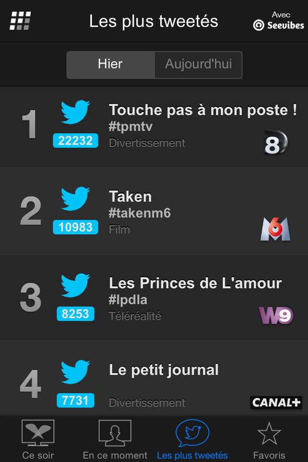 Les programmes les plus tweetés lundi 19 janvier (Followatch - Seevibes).