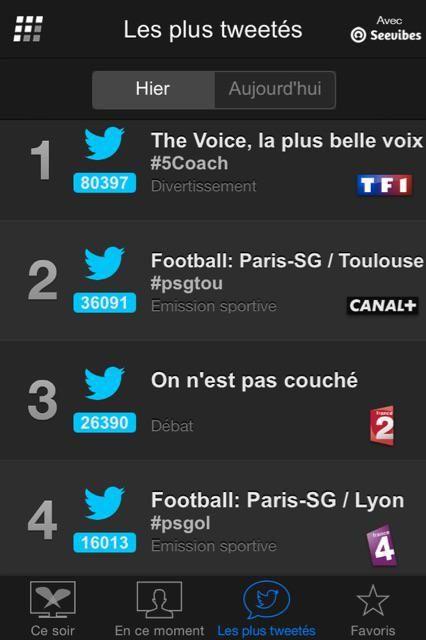 Les programmes les plus tweetés samedi 21 février (Followatch - Seevibes).