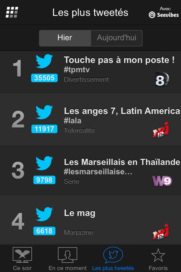 Programmes les plus tweetés mardi 31 mars (Followatch).