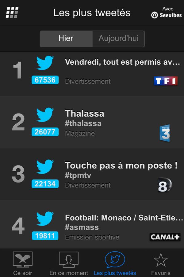 Emissions les plus tweetées vendredi 3 avril (Followatch).