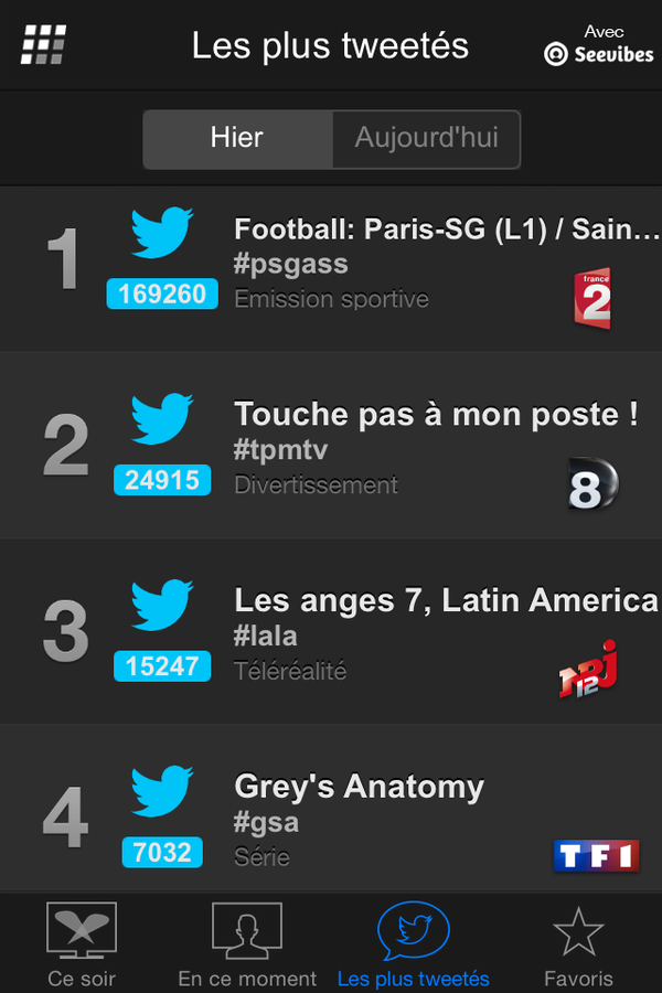 Programmes les plus tweetés mercredi 8 avril (Followatch).