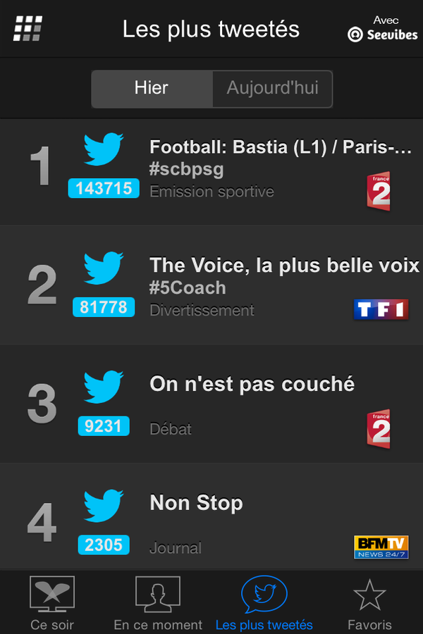 Programmes les plus tweetés le 11 avril : le foot devance The Voice (Followatch).