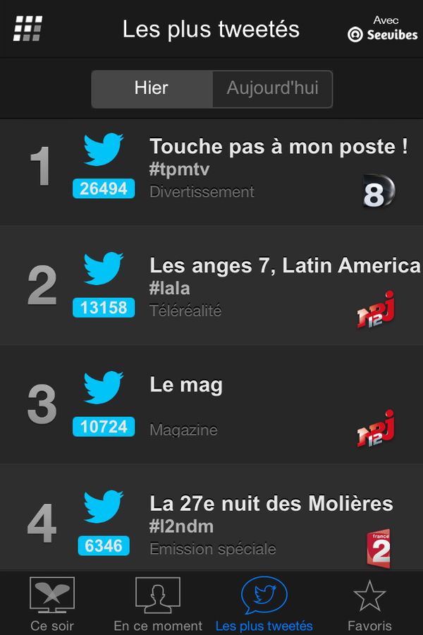Programmes les plus tweetés lundi 27 avril (Followatch).