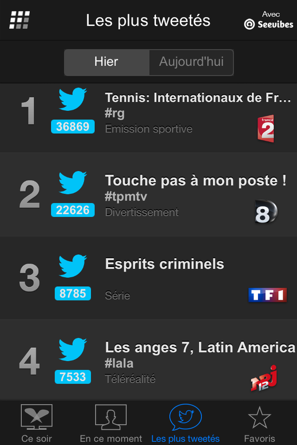 Programmes les plus tweetés lundi 1er juin (Followatch).