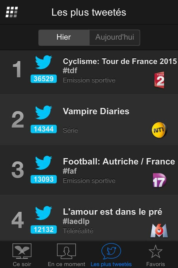 Programmes TV les plus tweetés lundi 6 juillet (Followatch).