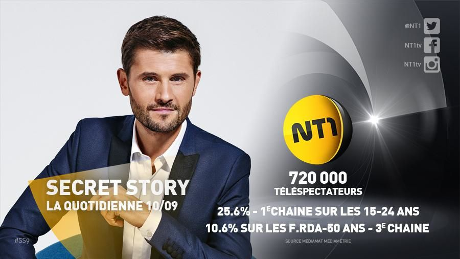 Le grand journal au plus bas jeudi face à TPMP, Secret story en hausse.
