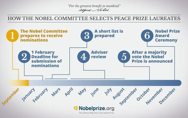 Prix Nobel de la Paix 2015 décerné au Quartet du dialogue national en Tunisie.