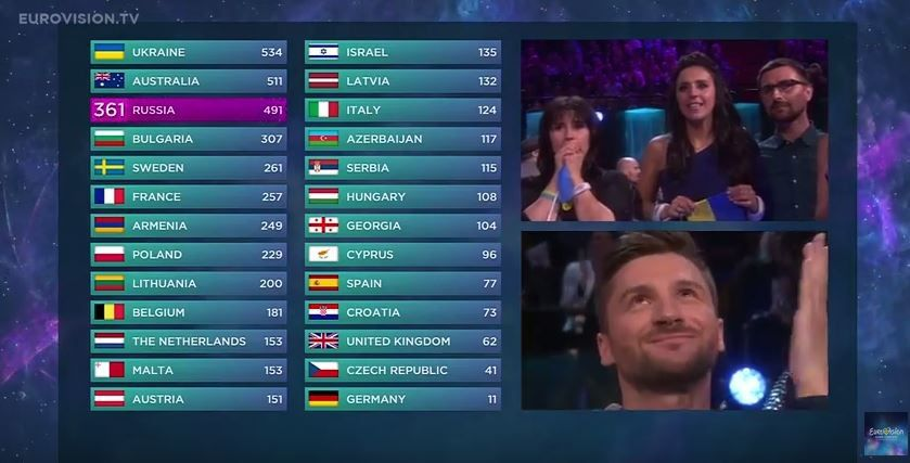 Le classement intégral et les points du concours Eurovision (vidéo).