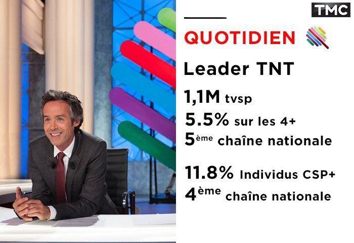 L'audience du Quotidien de Yann Barthès en baisse logique mardi.