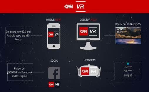 CNN lance CNNVR, une nouvelle unité dédiée au journalisme immersif.